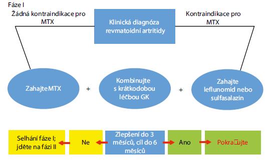 Obr. 2a. EULAR doporučený algoritmus léčby revmatoidní artritidy 2016<br> Smolen J, Ann Rheum Dis 2020; 79: 685–699