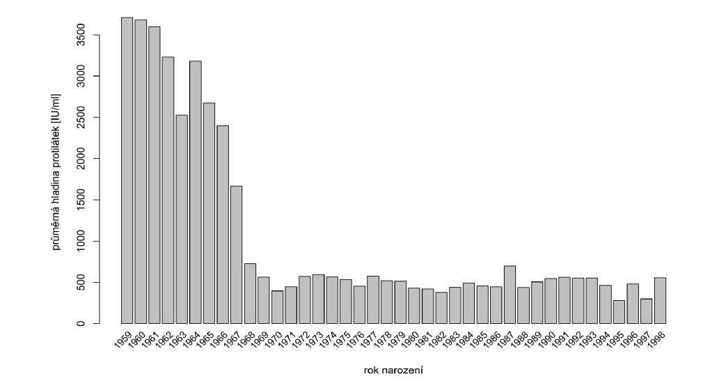 Průměrné hladiny protilátek podle roku narození<br> Figure 2. Average antibody titers by year of birth