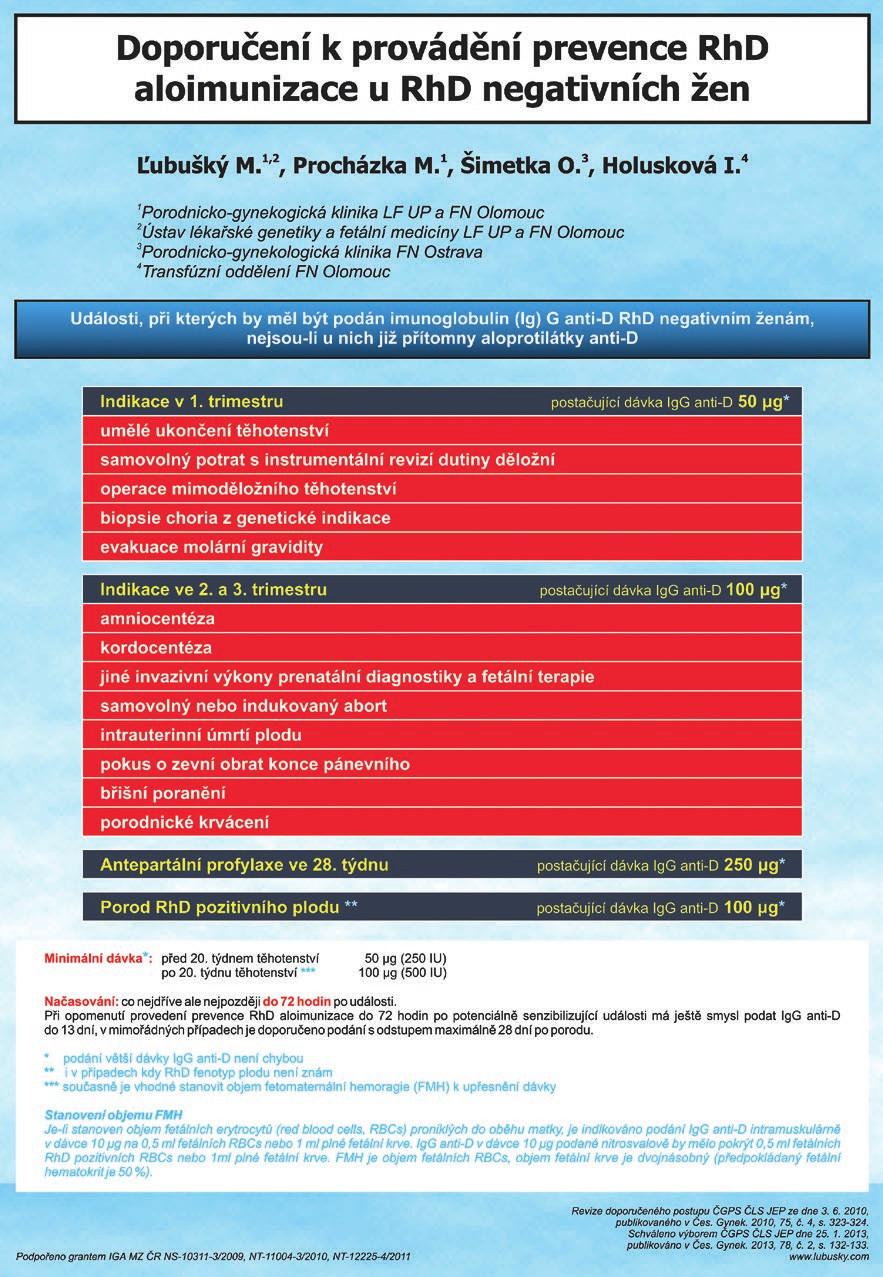 Schéma 1 Prevence RhD aloimunizace u RhD negativních žen
