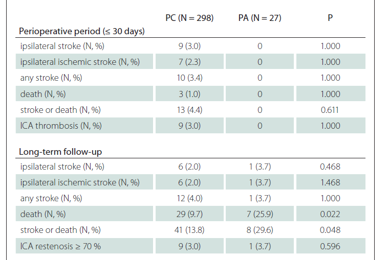 Comparison of clinical outcomes and defined endpoints between PA and PC patients after carotid endarterectomy for symptomatic stenosis of ICA.