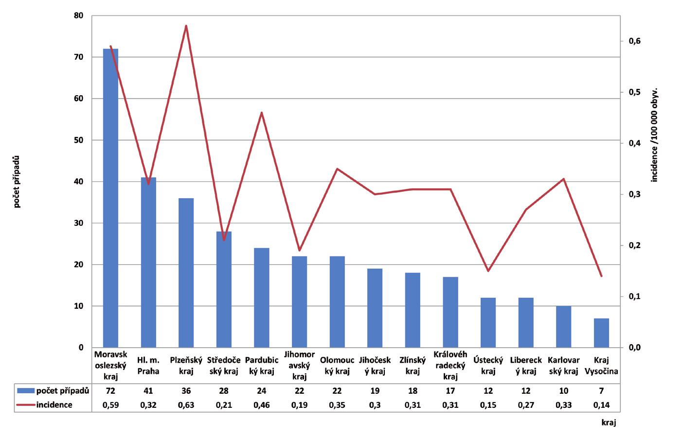 Průměrná specifická incidence listeriózy podle krajů v České republice v letech 2010–2019