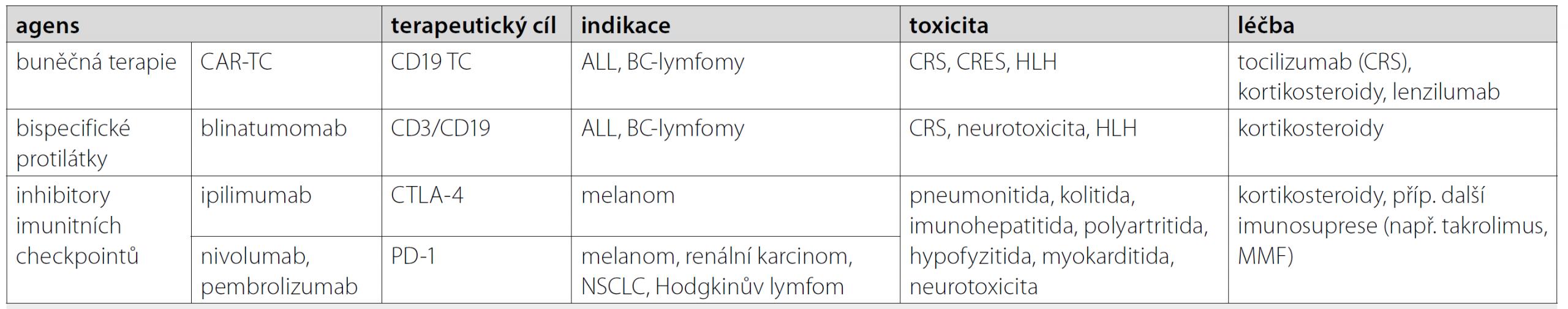 Vybraná imunomodulační léčba malignit, její toxicita, komplikace a léčba