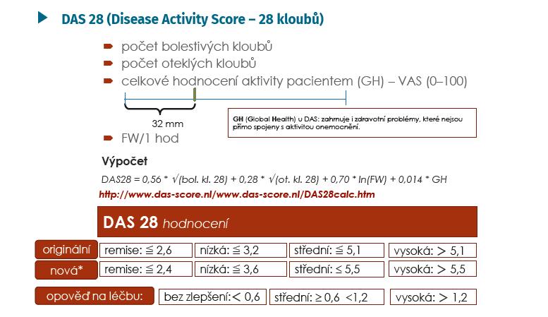 DAS 28 – konstrukce a hodnocení (Aletaha D, Smolen J. Clin Exp Rheumatol 2005; 23(Suppl 39): 100–108 a *Aletaha D, Ward MM, et al. Arthritis Rheum 2005; 52: 2625–2636)
