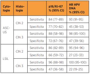 Senzitivita a specificita cytologického barvení p16/Ki ÚZIS – Ústav zdravotnických informací a statistiky ČR 67 a standardizovaných HR HPV DNA testů pro diagnózu CIN 2 a CIN 3 u cytologických nálezů ASC-US a LSIL [14]