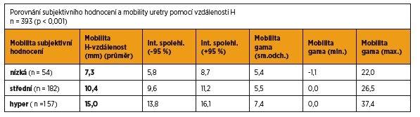 Porovnání subjektivního hodnocení a mobility uretry pomocí vzdálenosti H