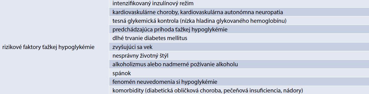Rizikové faktory ťažkej hypoglykémie