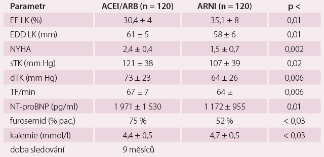 Efekt sakubitril-valsartanu na výskyt komorových tachykaridií [6].