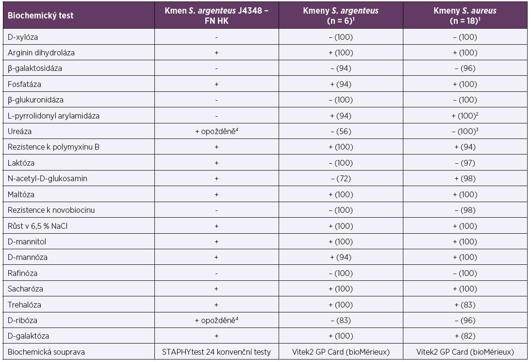 Porovnání biochemické aktivity kmene Staphylococcus argenteus J4348 izolovaného ve Fakultní nemocnici Hradec Králové s kmeny identifikovanými autory Tong et al. (2015) [11]<br> Table 1. The comparison of biochemical activity of Staphylococcus argenteus strain J4348 isolated in University Hospital Hradec Kralove with the strains identified by Tong et al. (2015) [11]