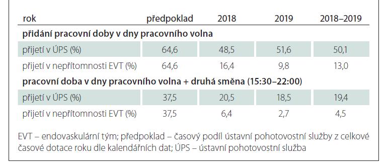 Teoretický procentuální podíl pacientů přijatých v době nepřítomnosti endovaskulárního týmu v centru při zavedení opatření.