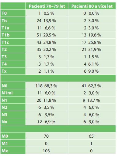 TNM klasifikace<br> Tab. 3: TNM classification