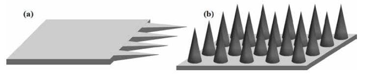 Schematické znázornenie zoskupenia MI v rovine (a), mimo rovinu (b) (spracované podľa <sup>20, 21)</sup>)