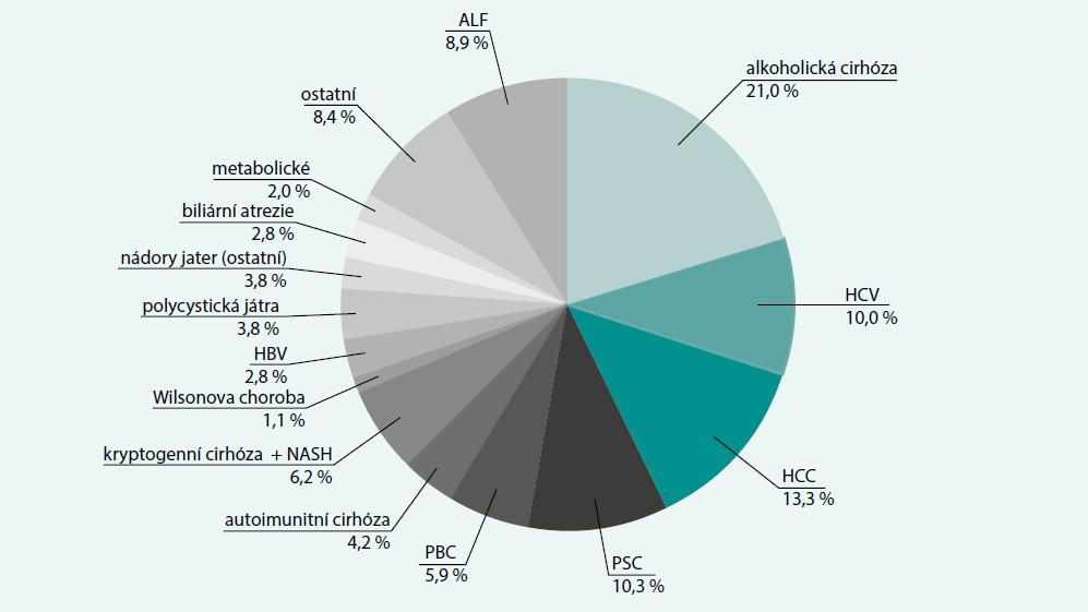 Graf. Indikace k transplantaci jater v IKEM v letech 1995–2017 (N = 1 461)