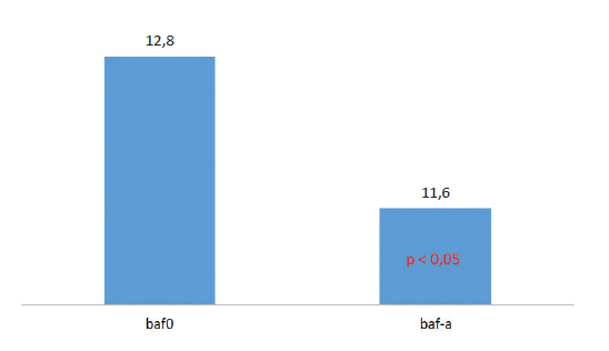 Binokulární akomodační facilita bez (baf0) a s adicí 1 D (baf-a)