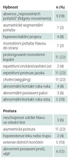 Vyšetření abnormního motorického repertoáru mezi 9.–16. týdnem (n = 50) [42].