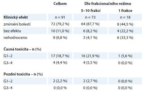 Kostní metastázy – efekt a toxicita paliativní radioterapie (N = 91). Efekt je stanoven na podkladě klinického vyšetření a hodnocení bolesti dle vizuální analogové škály WHO. Toxicita je hodnocena dle kritérií RTOG, stupeň G0–4.