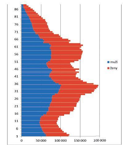 Věková struktura české populace v roce 2016