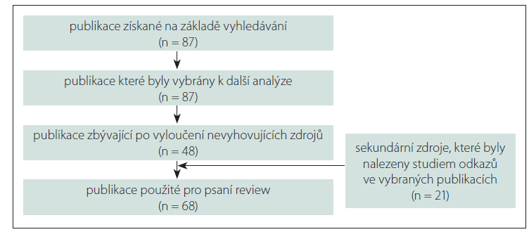Schéma výběru článků pro psaní systematické review.<br> Fig. 1. Diagram of the selection process for inclusion of the articles in the systematic review.