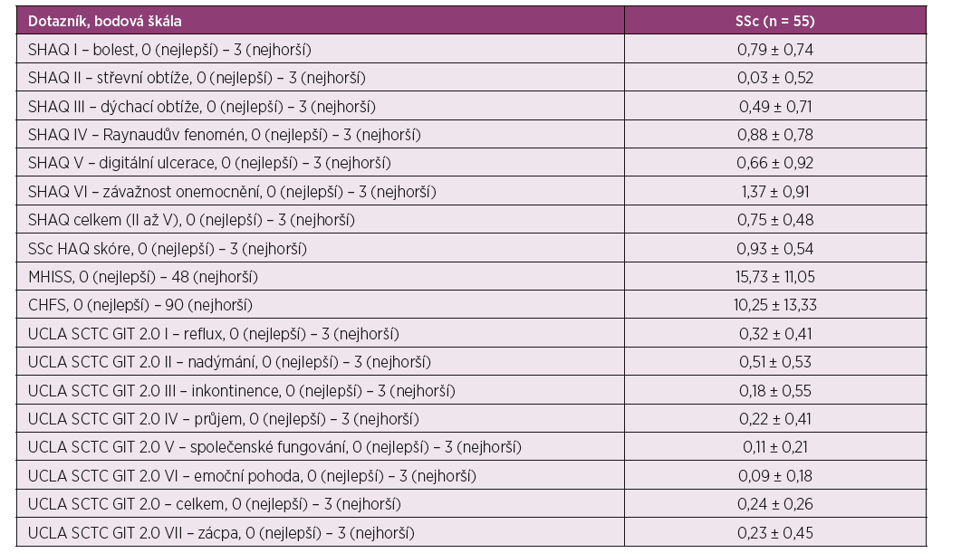 Výsledky hodnocení dopadu systémové sklerodermie na funkční omezení v běžném životě pomocí dotazníků SHAQ, MHISS, CHFS a UCLA SCTC GIT 2.0. Data jsou prezentována jako průměrné hodnoty ± směrodatná odchylka.