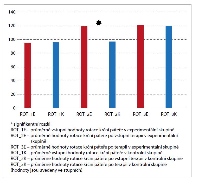 Statisticky významná změna hybnosti (rotace) krční páteře v experimentální (červené) skupině proti kontrolní (modré) skupině (p = 0,0001) bezprostředně po vstupní terapii a statisticky nevýznamná změna (p = 0,089) po 6týdenní terapii.<br> Graph 1. Statistically significant change in cervical spine momentum (rotation) in the experimental (red) group versus control (blue) group (P = 0.0001) immediately after the initial therapy and statistically insignificant change (P = 0.089) after 6 weeks of therapy.