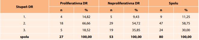 Typ diabetickej retinopatie