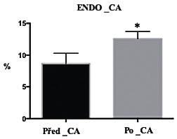 Přítomnost oxidovaných pyrimidinových bází (% tail DNA) u pacientů v CA