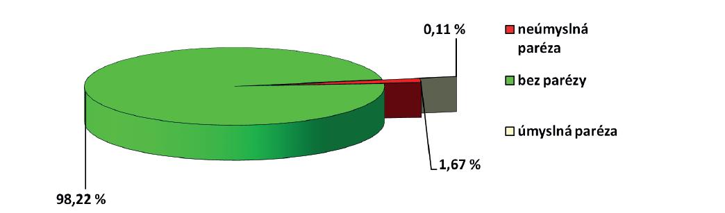 Distribuce jednostranných paréz zvratných nervů v souboru operovaných v letech 1991−2010 (N=18 854) na Klinice otorinolaryngologie a chirurgie hlavy a krku 1. LF UK<br> N udává počet exponovaných nervů v průběhu operace či reoperace na štítné žláze. Úmyslné parézy jsou uváděny včetně resekcí zahrnujících vědomé přerušení zvratného nervu či vagu v krčním průběhu pro invazi nádorového procesu do nervové tkáně.<br> Graph 4: Distribution of unilateral recurrent nerve injuries in the group of patients operated in 1991−2010 (N=18,854) at the Department of Otorhinolaryngology and Head and Neck Surgery, 1st Faculty of Medicine, Charles University<br> N is the number of nerves exposed during the procedure or surgical revision. Intentional injuries are given including resections with intentional interruption of the recurrent nerve and/or vagal nerve in the neck due to cancer invasion into the nervous tissue.