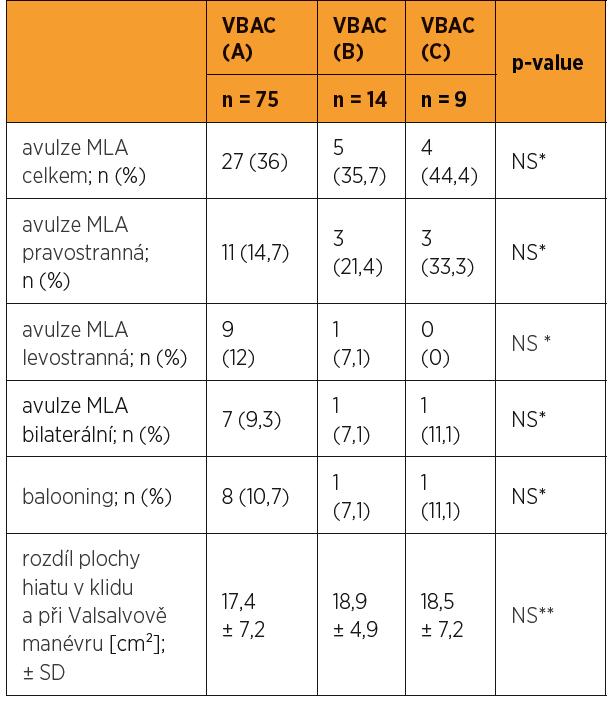 Hodnocení sonografických parametrů při vyšetření VBAC podskupin