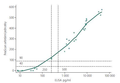 Porovnání výsledků stanovení koncentrace chemokinu CXCL13 v mozkomíšním moku u pacientů s lymeskou neuroboreliózou provedený oběma metodami.<br> Fig. 1. Comparison of the results in the cerebrospinal fluid concentration of CXCL13 chemokine in patients with Lyme neuroborreliosis analyzed with the two methods.