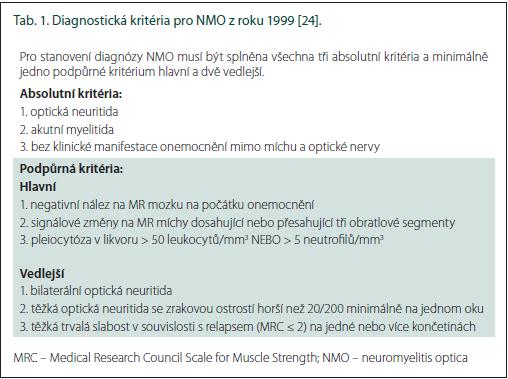 Diagnostická kritéria pro NMO z roku 1999 [24].