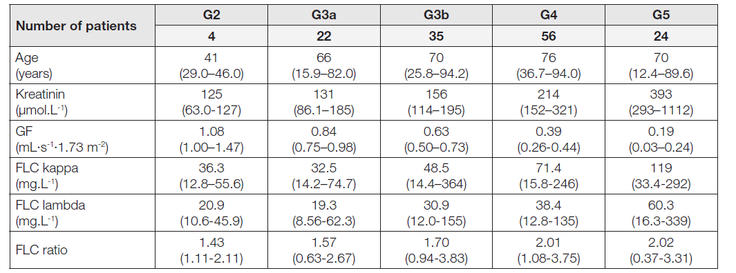 Table 1. Values of medians and 2.5th resp. 97.5th percentiles estimated in individual groups of CKD patients (percentiles are presented in parentheses)
