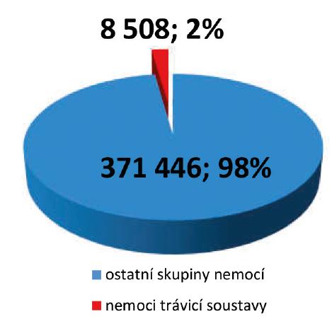 Podíl osob posuzovaných LPS s onemocněním trávicí soustavy – rok 2017