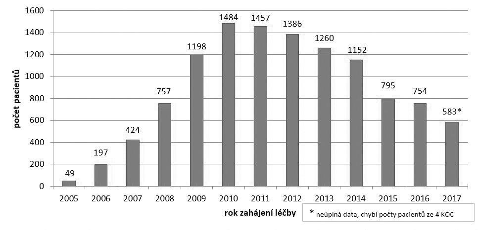 Počet pacientů se zahájenou léčbou bevacizumabem