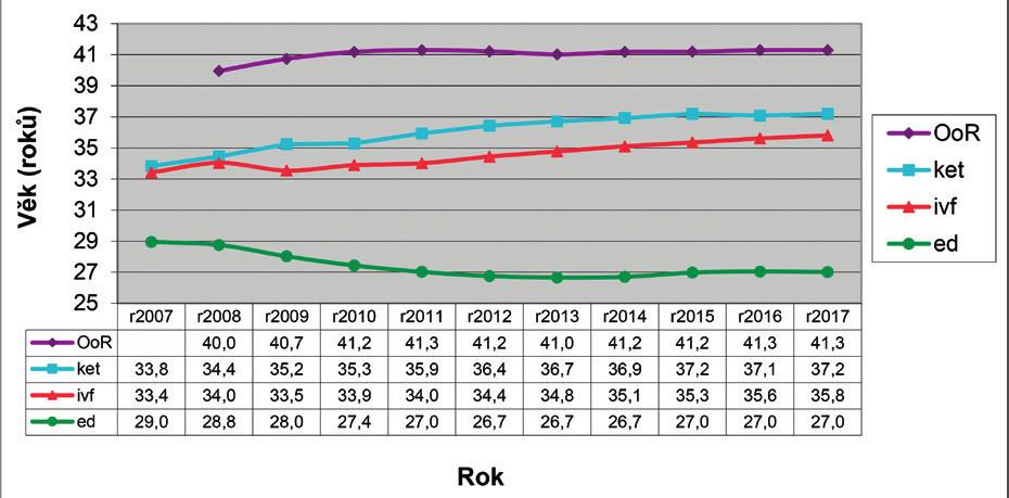 Průměrný věk žen při zahájení cyklu