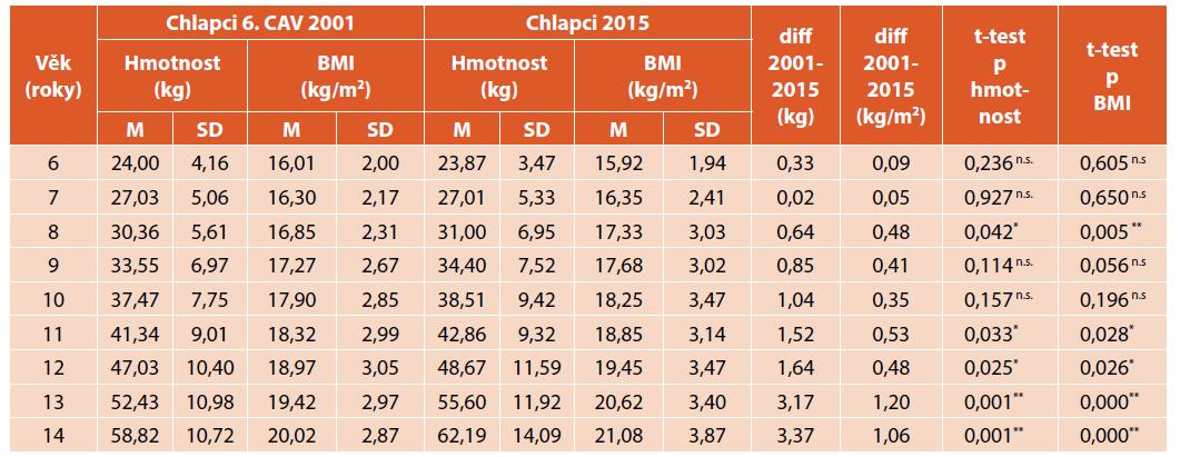 Porovnání tělesné hmotnosti (kg) a BMI (kg/m2) chlapců z roku 2001 a 2015.