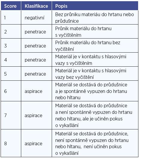 Penetračně - aspirační škála (upraveno dle Rosenbeka) (8),