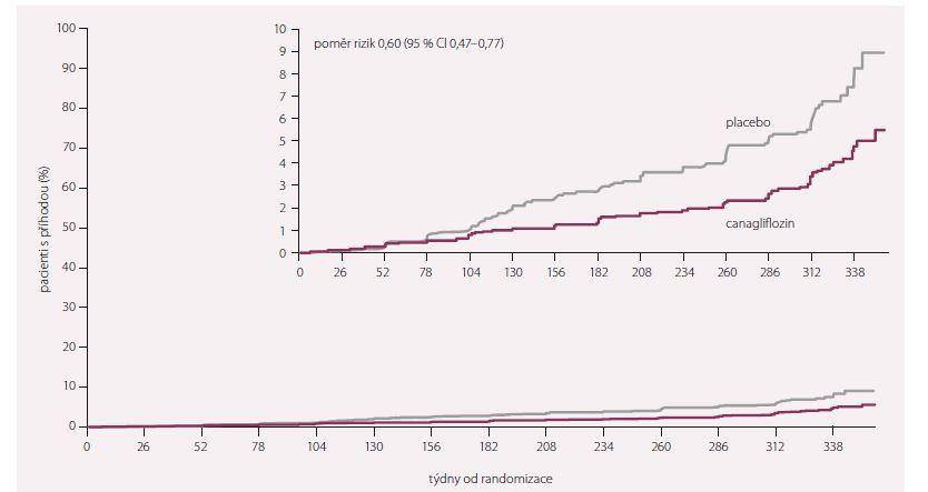 Složený cíl renálního poškození – 40% pokles odhadnutelné glomerulární fi ltrace, potřeba náhrady renálních funkcí nebo úmrtí na ledvinné onemocnění.