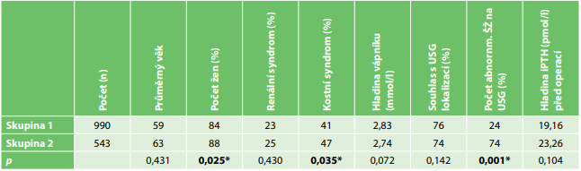 Předoperační srovnání pacientů operovaných pro primární hyperparatyreózu bez výkonu na štítné žláze (skupina 1)  a s výkonem na štítné žláze (skupina 2).<br> Tab. 1: Preoperative comparison of patients operated for primary hyperparathyroidism without thyroid surgery (group 1)  and with thyroid surgery (group 2)