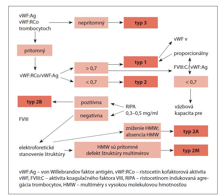 Schéma zjednodušeného diagnostického algoritmu von Willebrandovej choroby, upravené podľa [12,13].