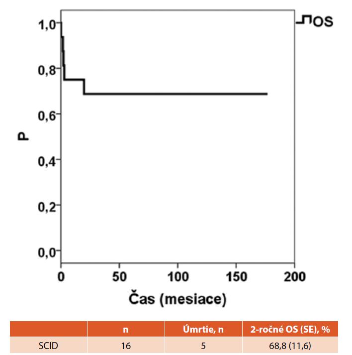 Kaplanova-Maierova krivka celkového prežívania v celom súbore pacientov so SCID na Slovensku.