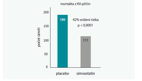 Studie 4S – snížení celkové i kardiovaskulární mortality léčbou simvastatinem. Upraveno podle [30]