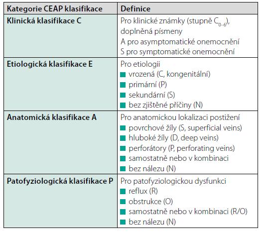 Čtyři kategorie CEAP klasifikace vytvořené na základě konsenzu z roku 1994, revidované v letech 2004 a 2020