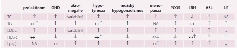 Vybrané endokrinopatie, respektive různé druhy hormonální léčby a doprovodné změny plazmatických lipidů a lipoproteinů. Upraveno dle [1]