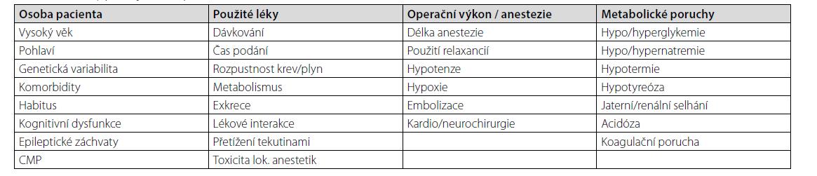Faktory podílející se na prodlouženém zotavení se z anestezie [1]