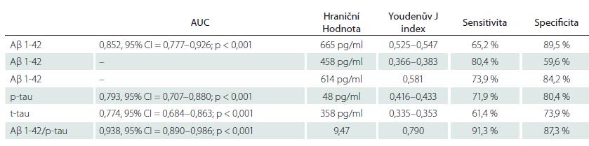 Analýza křivky receiver operating characteristic. V prvním řádku jsou uvedeny charakteristiky pro upravenou hraniční hodnotu Aβ 1-42 (665 pg/ml). Ve druhém řádku jsou uvedeny charakteristiky pro původní konzervativní hraniční hodnotu Aβ 1-42 (458 pg/ml). Ve třetím řádku jsou uvedeny charakteristiky pro hraniční hodnotu Aβ 1-42 s nejlepší senzitivitou a specifi citou vůči amyloidové PET (614 pg/ml).