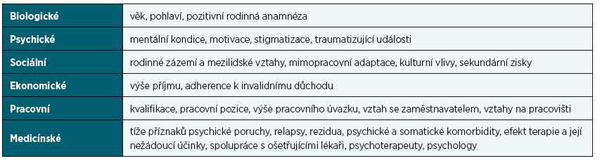 Faktory ovlivňující průběh a prognózu psychické poruchy