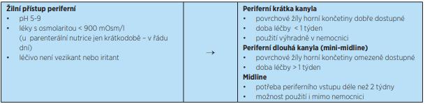 Kritéria pro periferní žilní vstupy
