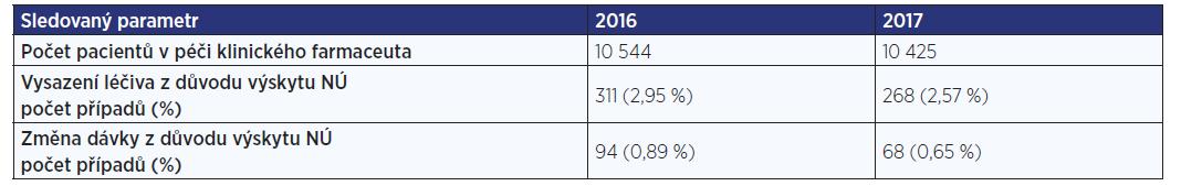 Výskyt nežádoucích účinků vedoucích k vysazení léčiva nebo k úpravě jeho dávky. Nežádoucí účinky byly identifikovány 5 klinickými farmaceuty v období 2016−2017.