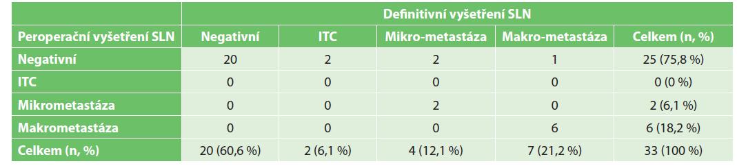Porovnání výsledku peroperačního a definitivního vyšetření sentinelové uzliny<br> Tab. 3: Comparison of peroperative and definitive examination of the sentinel lymph node