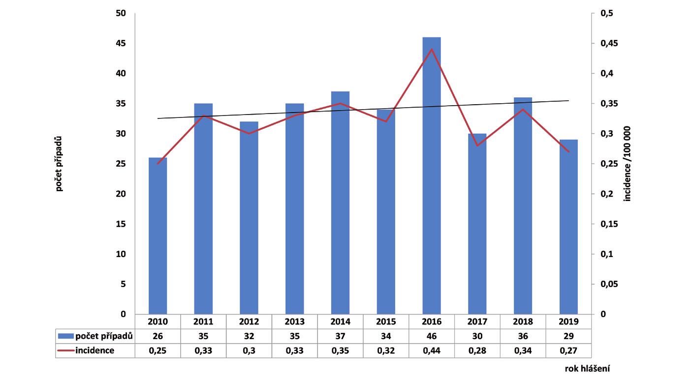Počet, lineární trend a incidence případů onemocnění listeriózou v České republice v letech 2010–2019