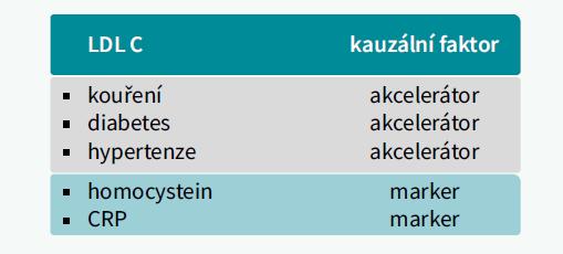 Schéma   LDL-cholesterol - kauzální rizikový faktor aterosklerózy a její akcelerátory a markery